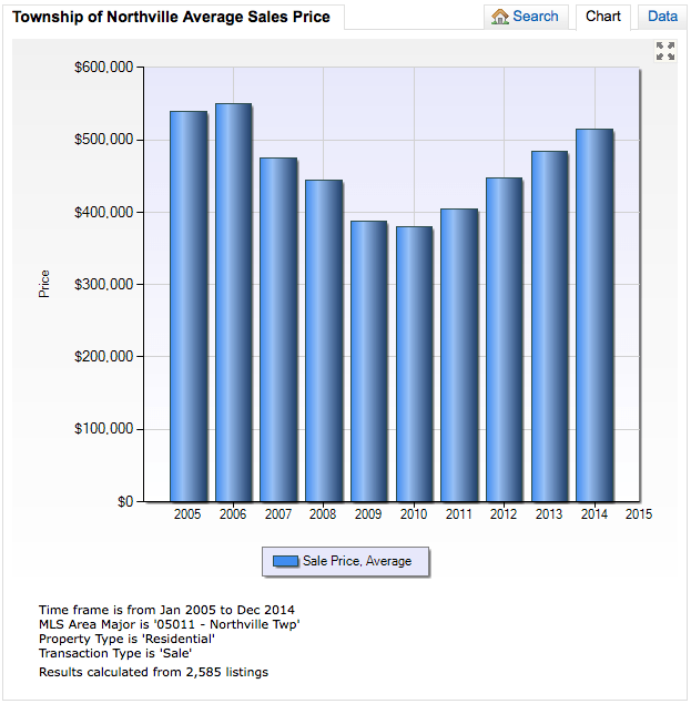 Township of Northville 10 Year Average Sales Price Trend