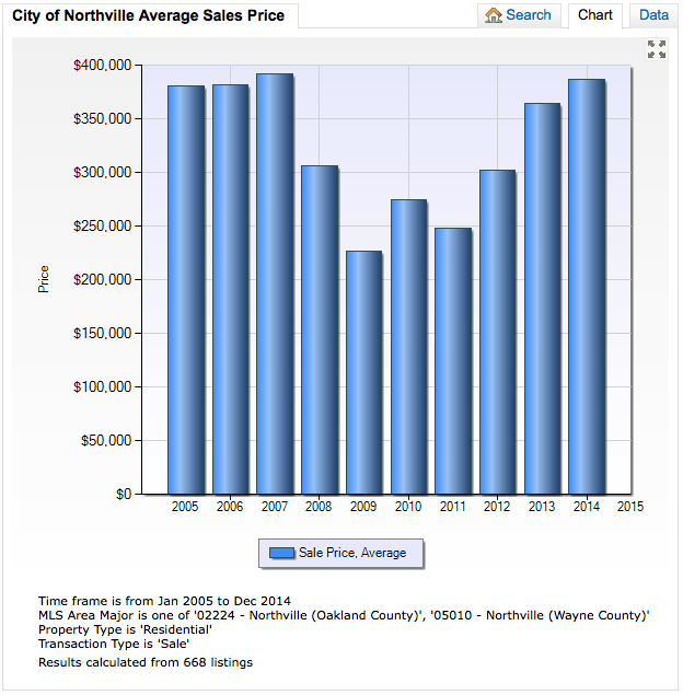 City of Northville 10 Year Average Sales Price Trend