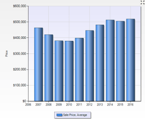 township-of-northville-average-sales-price-10-years-single-family-homes