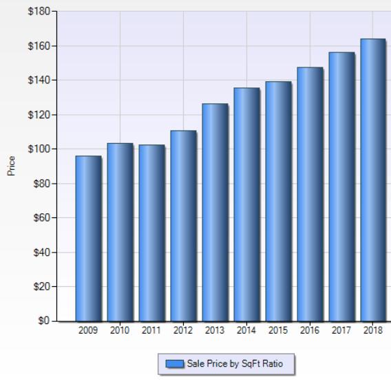 Township of Ply dollar per sqft