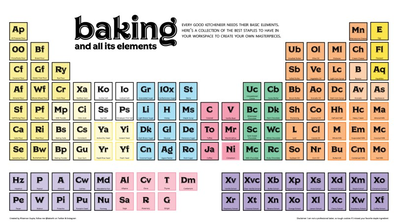 A collection of kitchen staples in a similar format to the periodic table of elements. Titled: baking and all its elements. Every good kitcheneer needs their basic elements. Here's a collection of the best staples to have in your workspace to create your own masterpieces.
