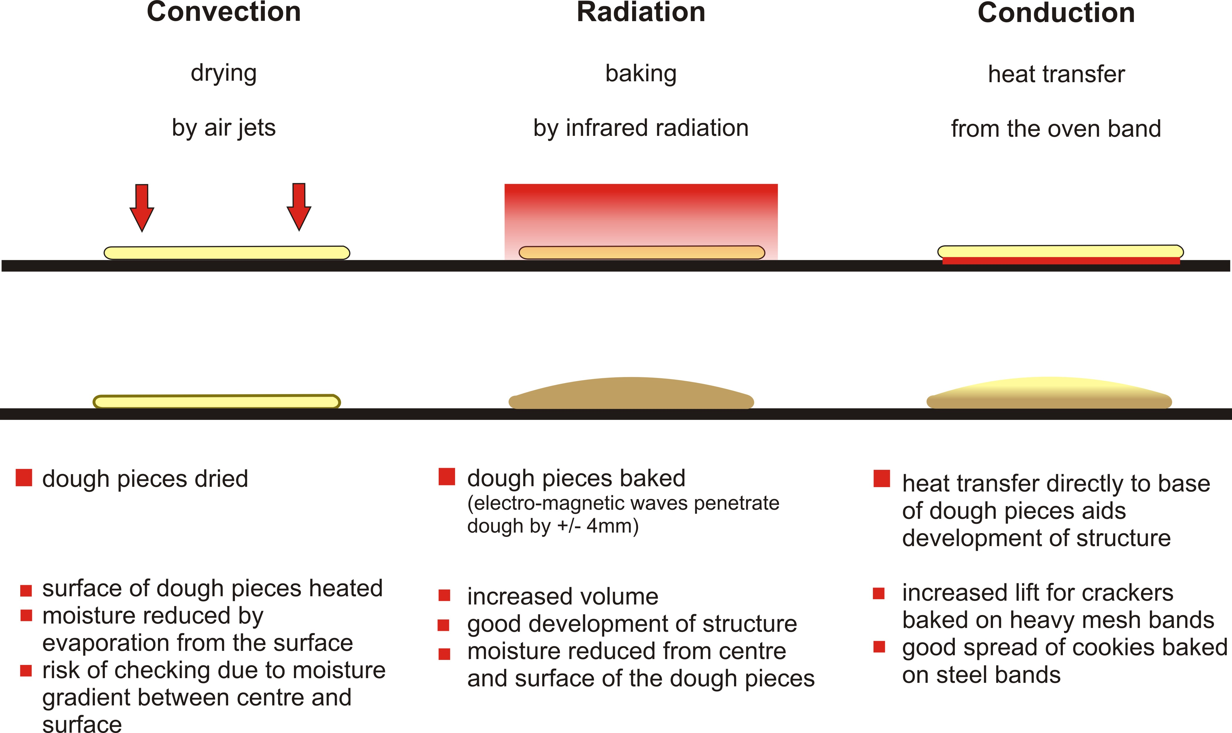 Baking By Infrared Radiation Baking Process And Engineering
