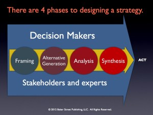 Four Phases to Strategy20121125.001