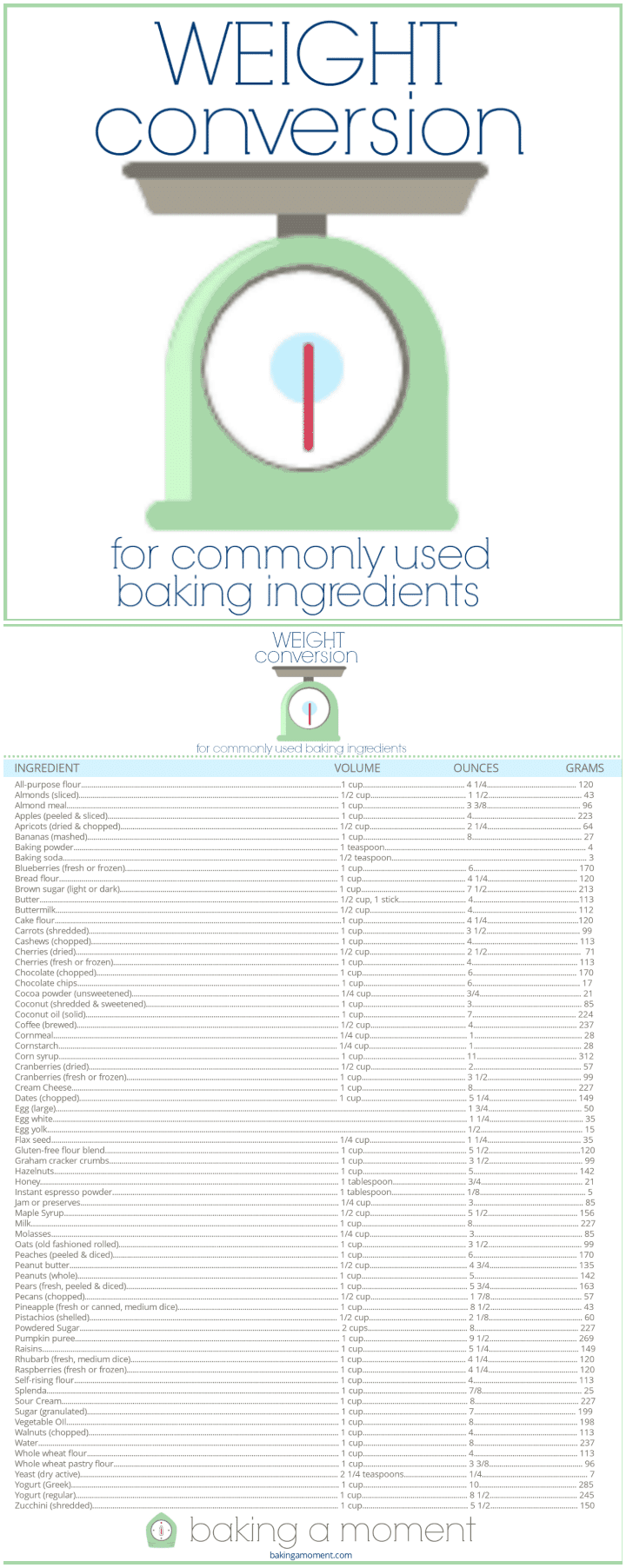 Weight conversions for baking baking a moment free printable handy chart for cup to ounce to grams conversions for baking nvjuhfo Image collections