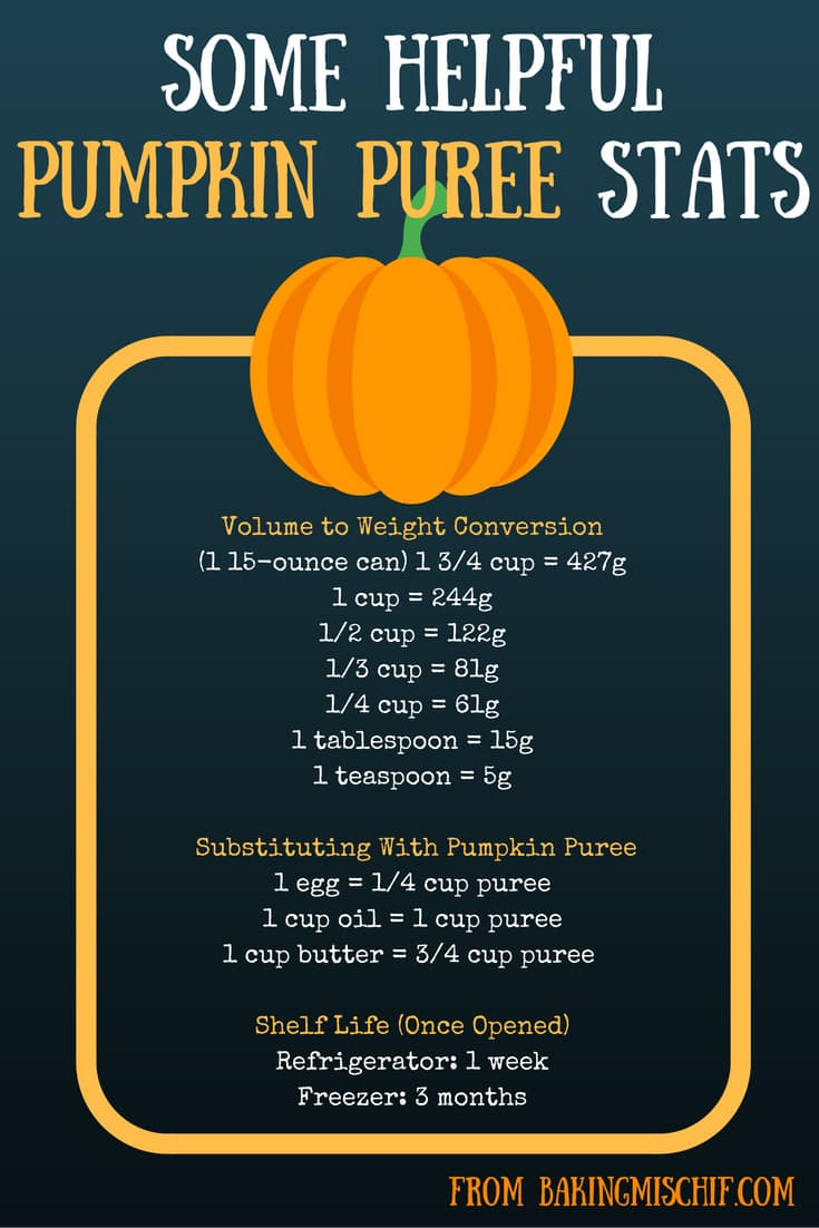 Infographic of pumpkin puree stats.