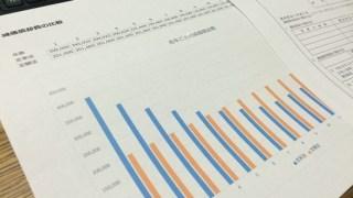 平成28年4月から変わる税金。減価償却方法の変更。