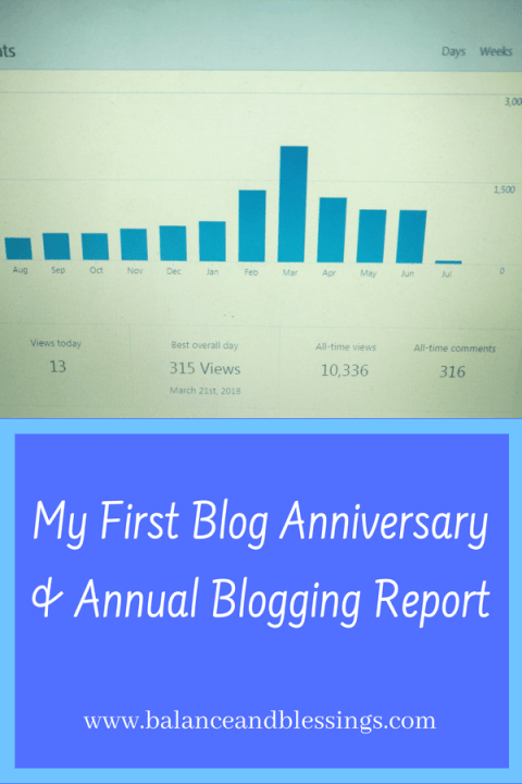 My First Annual Blogging Report