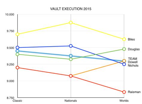 vault2015