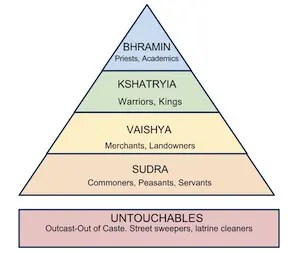 A graph showing the groupings of the Indian caste system. There are 4 main Varnas to go along with the untouchables of India