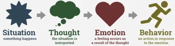 The CBT model is pictured and shows how an individual has thoughts about situations before emotional disturbance is creating.