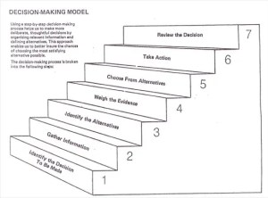 A Diagram of the University of Massachusetts Dartmouth's Decision-Making model is shown with the 7 steps they lay out.