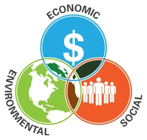 A diagram is show that outlines The Triple Bottom Line. It has 3 circles, economic, environmental, and social, that intersect. Companies should aim for operating in the middle.