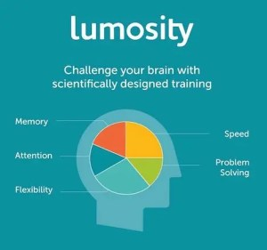 An image of a diagram shows how Lumosity mobile aims to improve individuals brain functioning in the ares of memory, attention, flexibility, speed, and problem solving.
