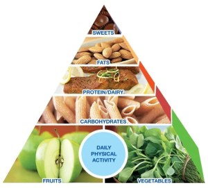 An image shows a diagram of the Mayo Clinic Diet Healthy Food Pyramid that plays an Important role in the Mayo Clinic Diet.