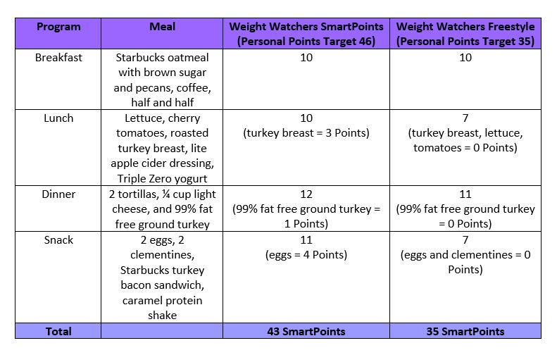 Fresh Order Weight Watcher Points