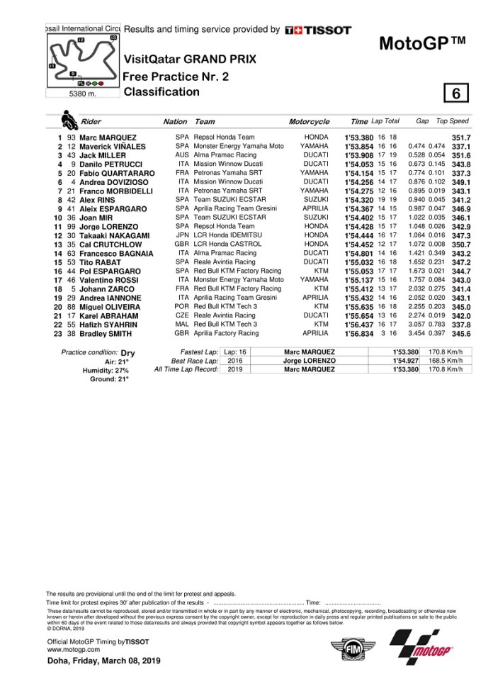 hasil-fp2-motogp-qatar-marc-marquez-melesat-vinales-kedua-rossi-tercecer