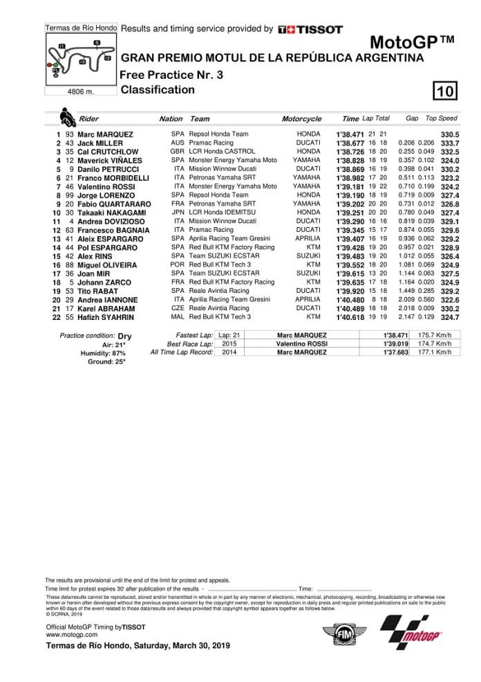 hasil-fp3-motogp-argentina-marc-marquez-tercepat-jack-miller-konsisten