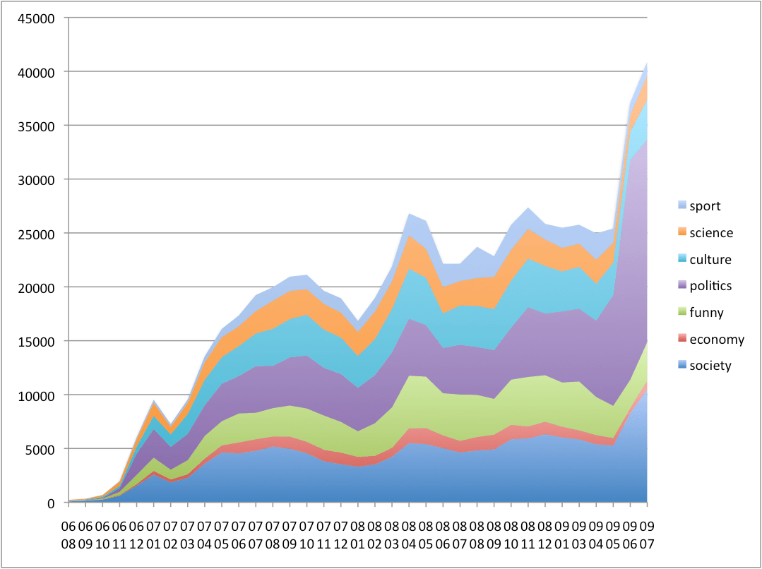 Number_of_submissions_per_month