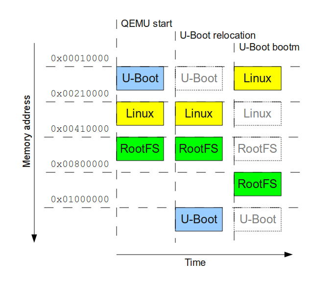 Booting Linux with U-Boot on QEMU ARM