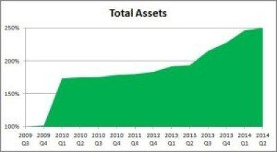 Financial Update 2014 Q2 Total Assets graph