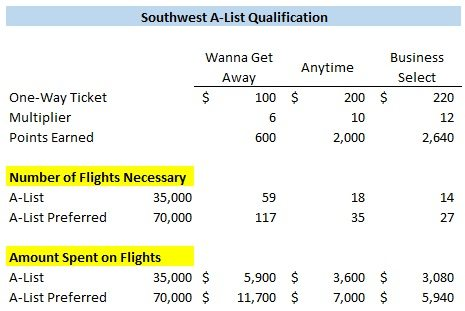 Southwest A-List qualification example