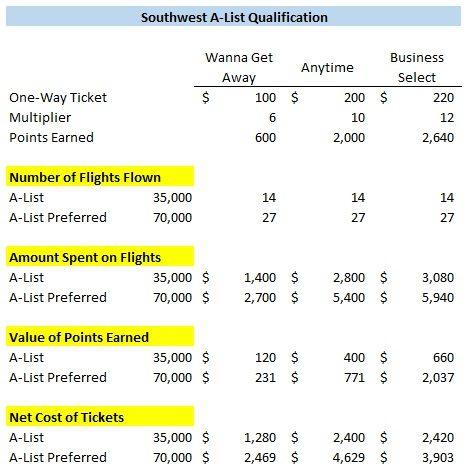 Southwest A-List qualification net cost with bonus