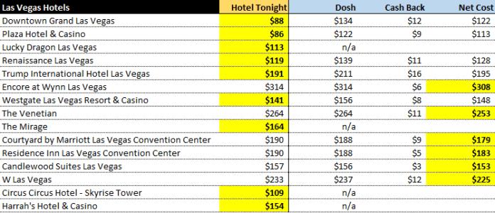 best app for last minute hotels - Dosh vs HotelTonight Las Vegas hotels