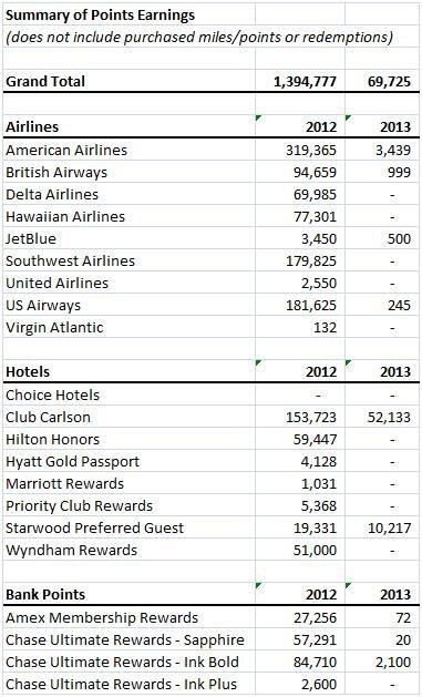 Points Earned 2012