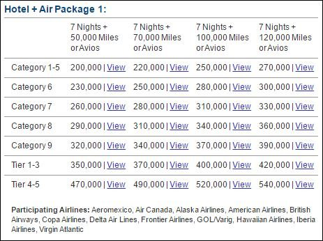 Marriott Flight and Hotel packages AA miles