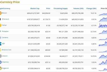 Top 10 Cryptocurrency by goldprice.org