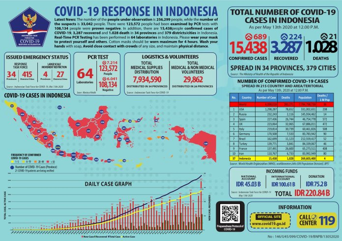 Infographic of COVID-19 cases in Indonesia as of Wednesday, May 13.