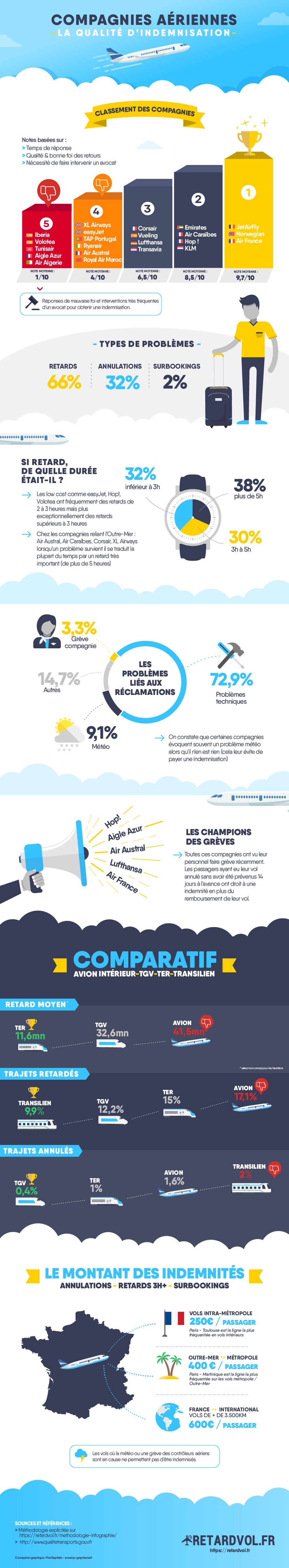 infographie : La qualité d'indemnisation des compagnies aériennes
