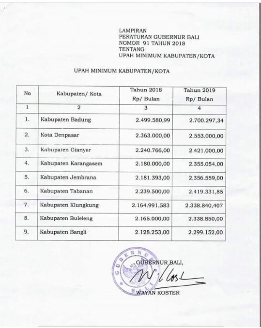 UMK Bali 2019 minimum wages