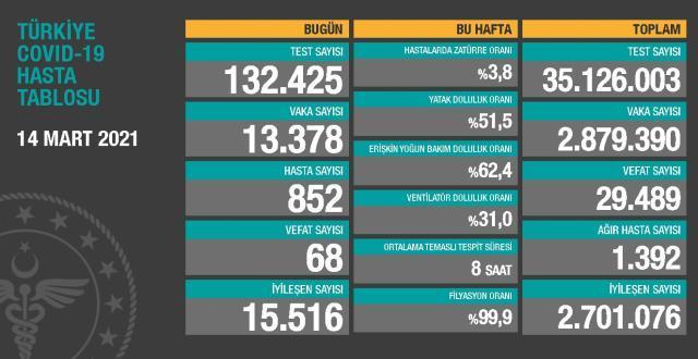 14 Mart Pazar Koronavirüs tablosu açıklandı! 14 Mart Pazar günü Türkiye'de bugün koronavirüsten kaç kişi öldü, kaç kişi iyileşti?