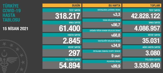 15 Nisan Perşembe Koronavirüs tablosu açıklandı! 15 Nisan Perşembe günü Türkiye'de bugün koronavirüsten kaç kişi öldü, kaç kişi iyileşti?