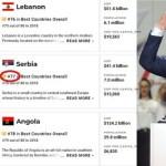 Srbija po kvalitetu života na 77. mestu od 80 zemalja, ispred Angole a iza Libanona i Pakistana