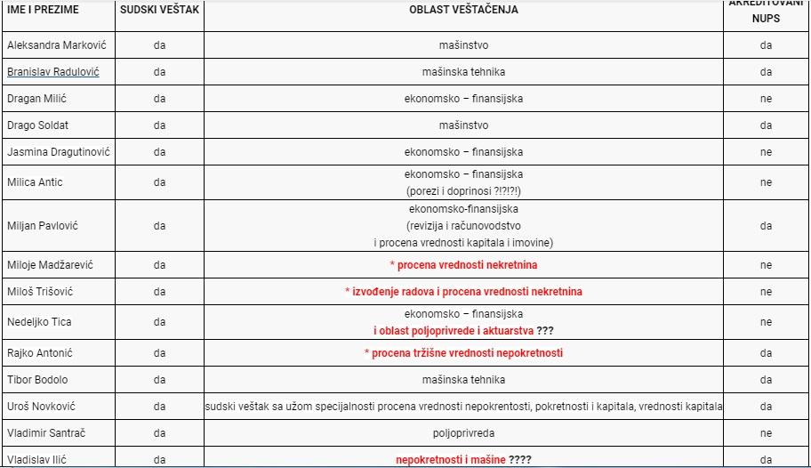 Sudski veštaci - korumpirane beogradske dahije, partijski poslušnici i kursadžije?