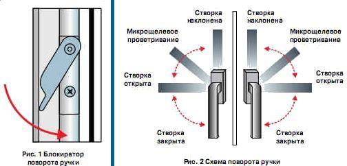 Tiukka kahvakahva johtuu tukkeutumasta sen mekanismista. Epäpuhtauksien poistaminen kahva on poistettava irrottamalla kiinnitysruuvit ja puhdista se harjalla tai pölynimurilla. Kahvan istuin oven sisällä on suositeltavaa voitelemaan WD-40-aerosolivavoitus suuttimella. Toinen syy kahvan tiukkaan kääntöön voi olla vahva jalka istuvuus. Jos sinun ei tarvitse ylläpitää maksimaalista painetta, on suositeltavaa säätää PIN-koodia, mikä vähentää voimaa.