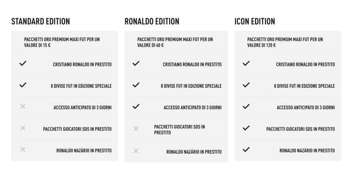 Le tre versioni di FIFA 18