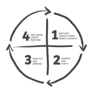 The Teaching Wheel
