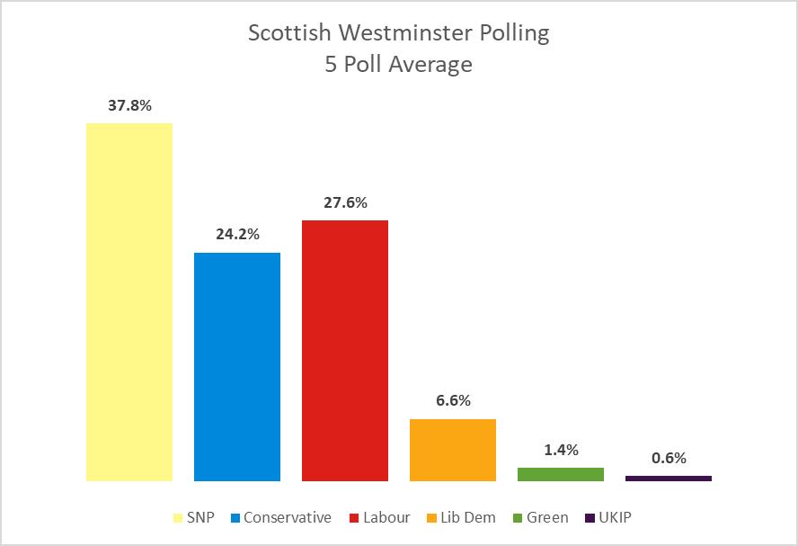 Westminster Average 110318