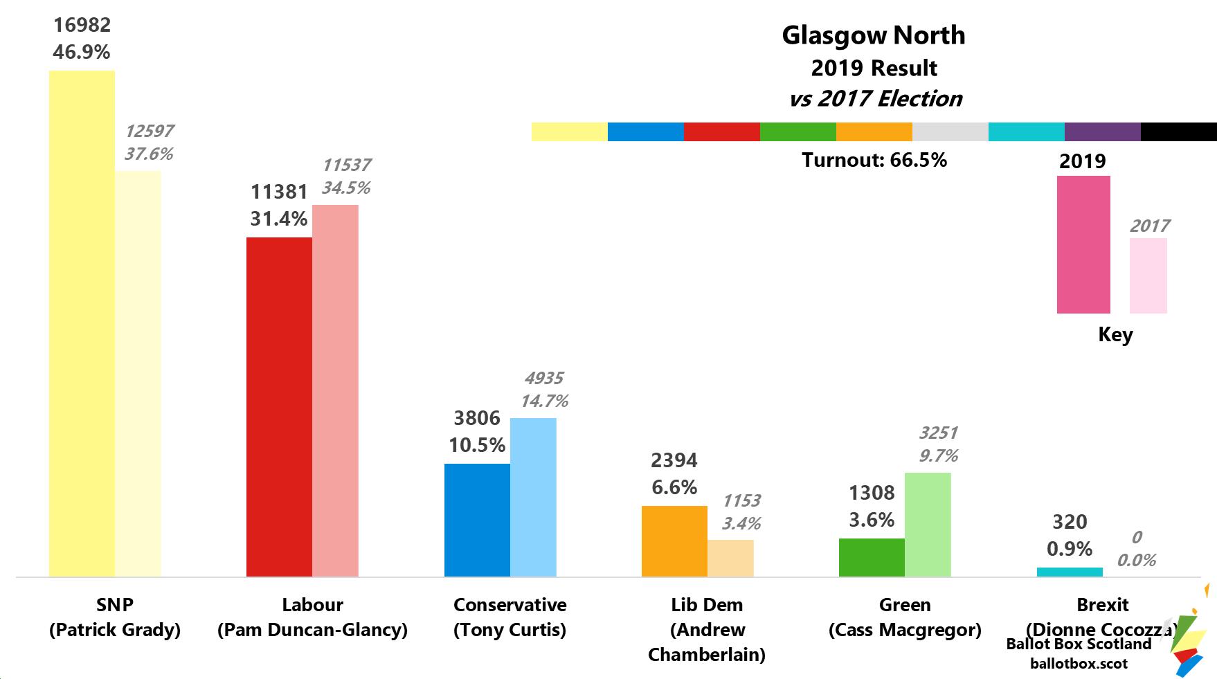 Glasgow North 2019