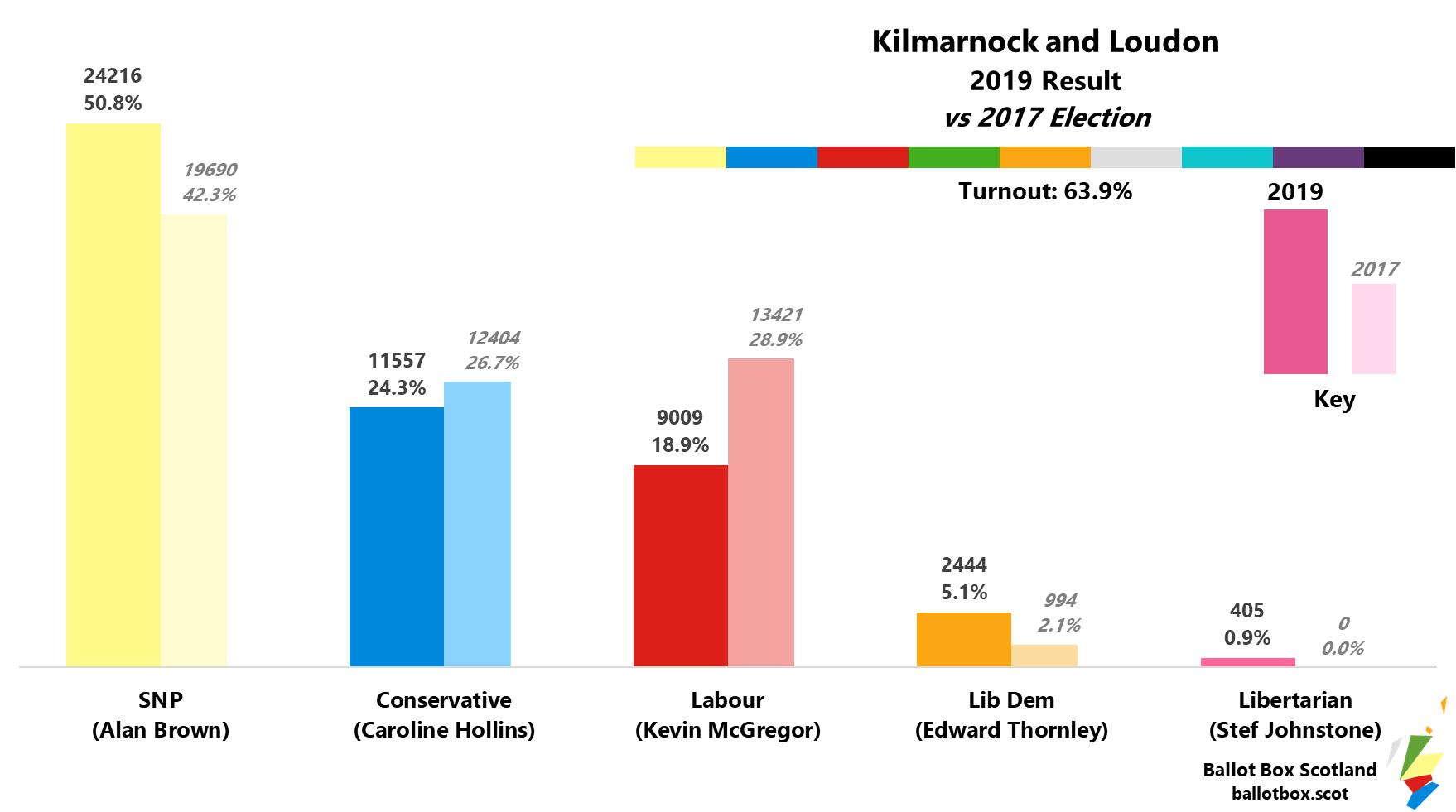 Kilmarnock and Loudon 2019