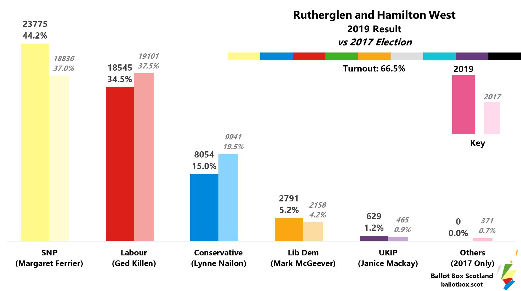 Rutherglen and Hamilton West 2019