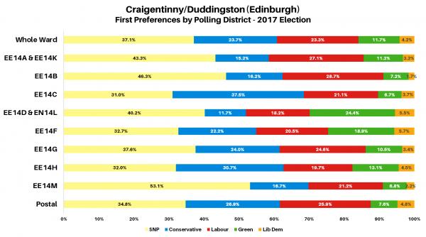 Craigentinny Duddingston 2017 Polling Districts Chart