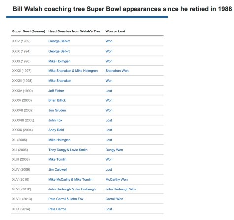 Bill Walsh Coaching Tree Super Bowl Appearances since he retired in 1988