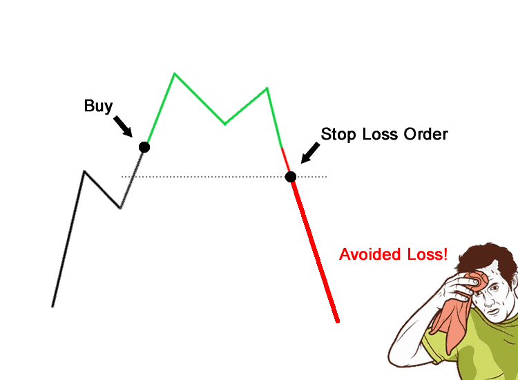 is etoro a scam stop-loss forex