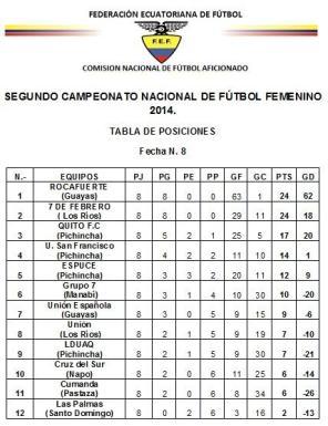 Rocafuerte Fc y Siete de Febrero en primer y segundo lugar.
