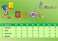 Grupo Chile Mundial 2014 B 1