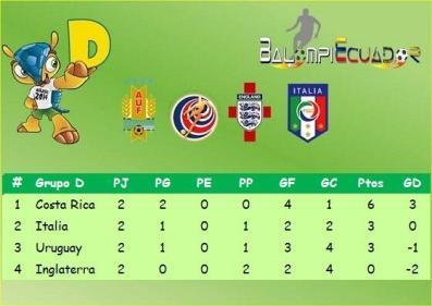 Grupo Uruguay Mundial 2014 D 1
